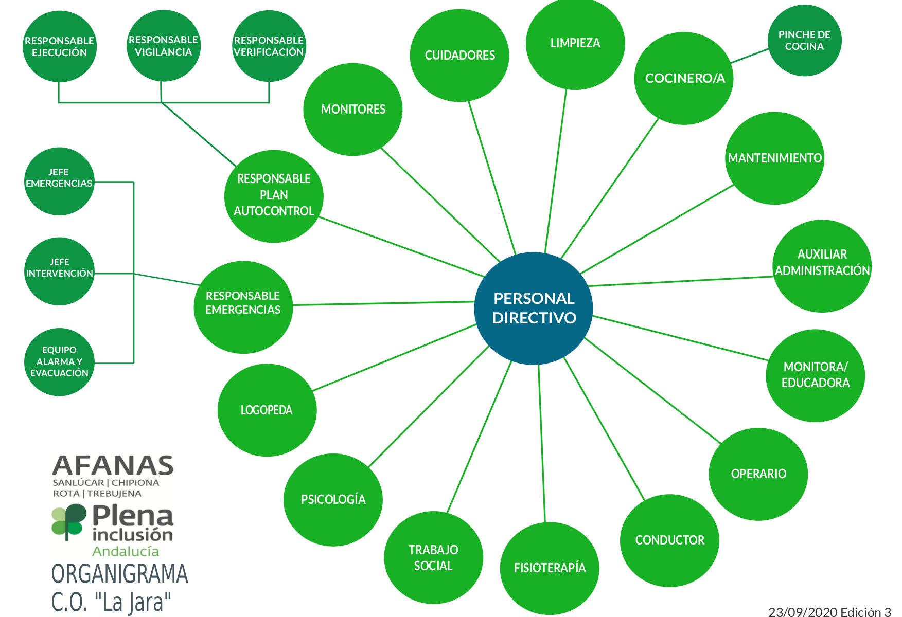 Organigrama Centro Ocupacional de La Jara